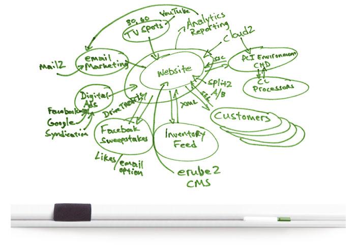 L2 Interactive Creative Digital Agency - Services